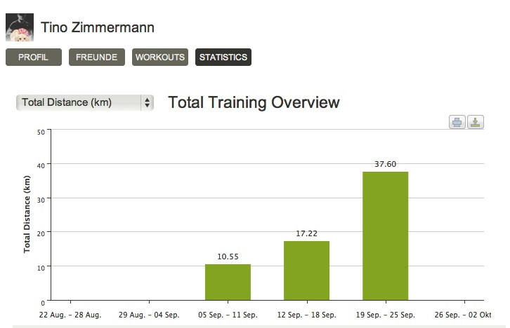 Endomondo-Statistik Woche 1-3 September 2011