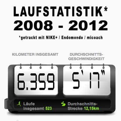 knapp 13 Stunden joggend im Dezember 2012