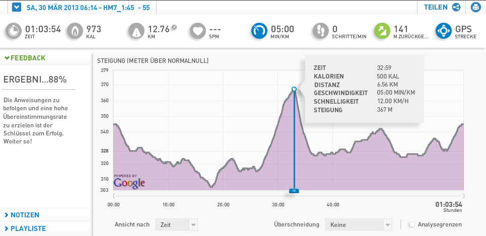 März 2013: 165 km / 18 Trainings