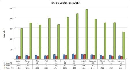 Übersicht 2013 von tinozi