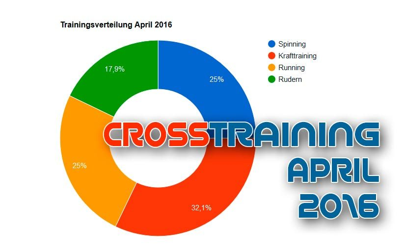 April 2016 | Crosstraining