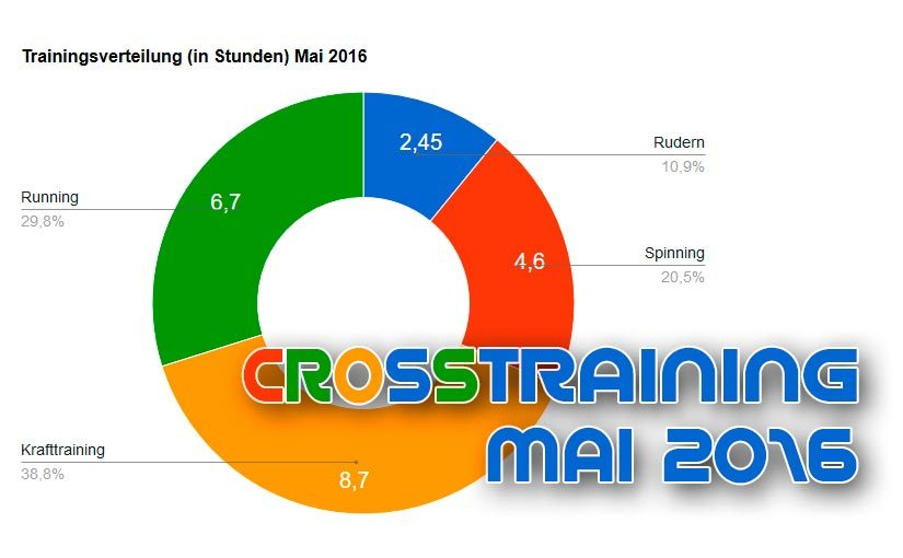 Mai 2016 | 22,4 Stunden Crosstraining