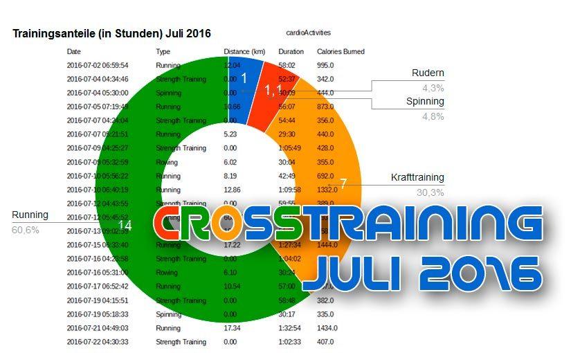 Juli 2016 | 23,1 Stunden Crosstraining